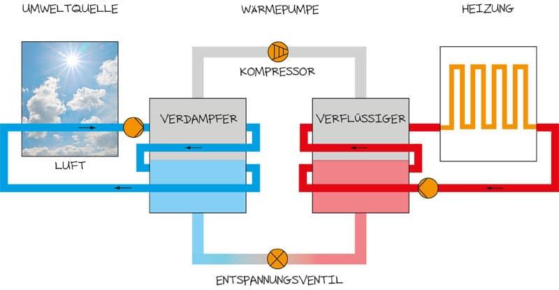 Luft/Wasser-Wärmepumpen